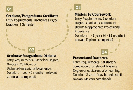 Nested course options - complete a 6 month postgrad certificate and earn up to 6 months credit towards a relevant 1 year diploma. Complete a relevant 1 year diploma and earn up to 1 years credit towards a Masters.