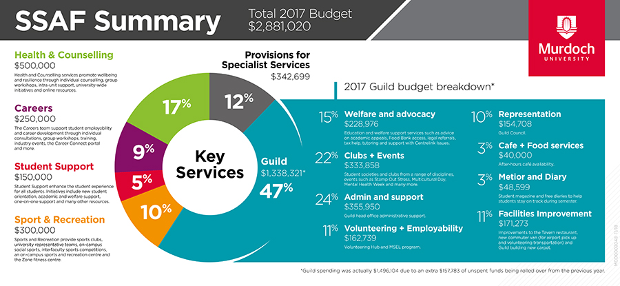 Infographic of Student Services and Amenities Fee fund allocations in 2017